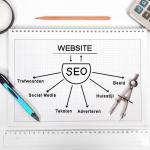 Integrale online en social media aanpak