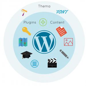 Een WordPress thema kiezen: hoe doe je dat?